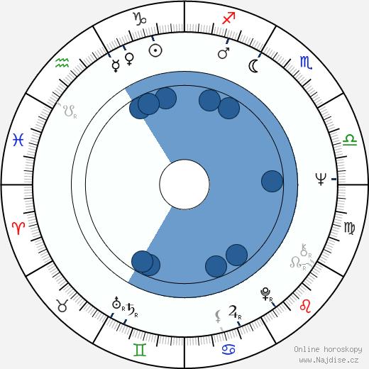 Tomáš Žilinčík wikipedie, horoscope, astrology, instagram