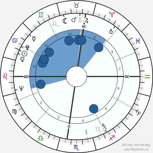 Tommaso Buscetta wikipedie, horoscope, astrology, instagram