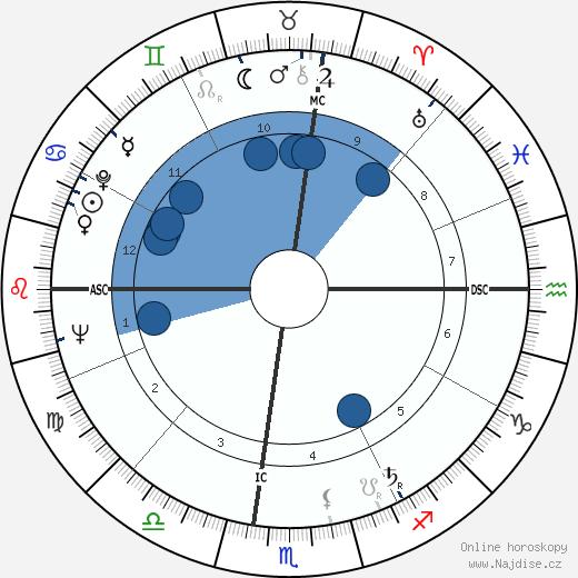 Tommaso Buscetta wikipedie, horoscope, astrology, instagram