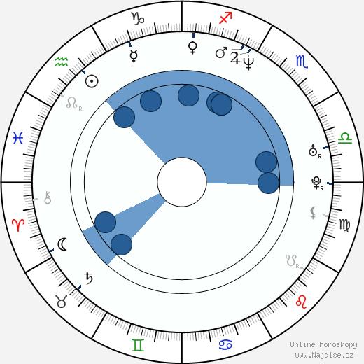 Tommy Salo wikipedie, horoscope, astrology, instagram