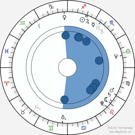 Tommy Tabermann wikipedie, horoscope, astrology, instagram