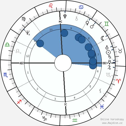 Toni Tennille wikipedie, horoscope, astrology, instagram