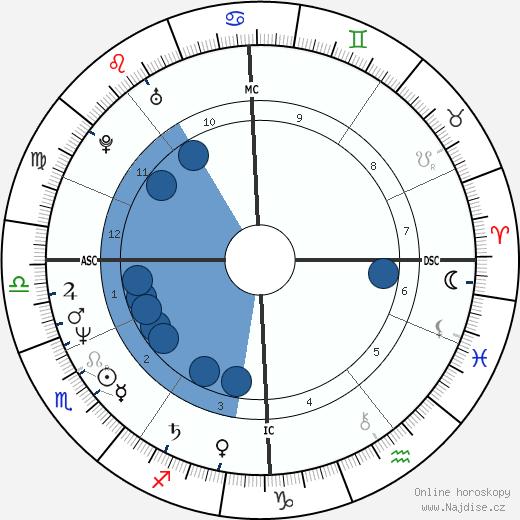 Tony Abbott wikipedie, horoscope, astrology, instagram