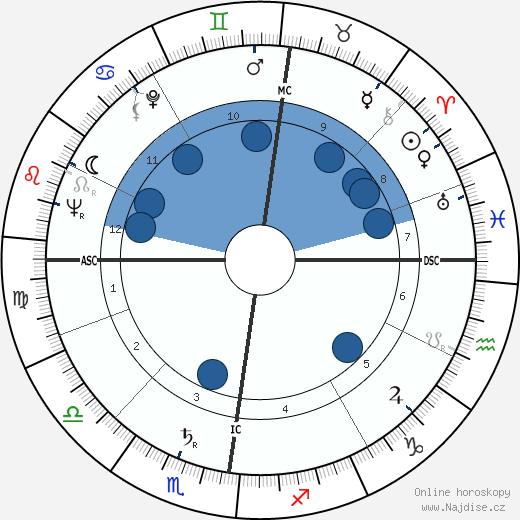Tony Benn wikipedie, horoscope, astrology, instagram