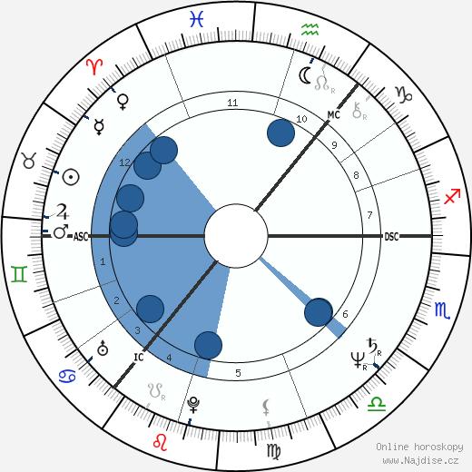 Tony Blair wikipedie, horoscope, astrology, instagram
