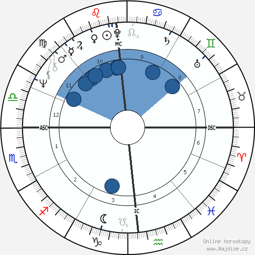 Tony Costa wikipedie, horoscope, astrology, instagram
