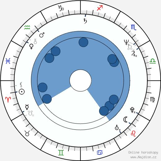 Tony Cox wikipedie, horoscope, astrology, instagram
