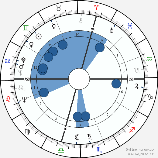 Tony Curtis wikipedie, horoscope, astrology, instagram