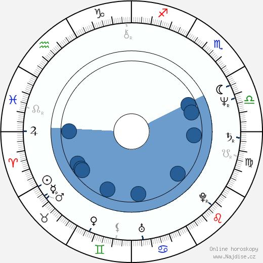 Tony Danza wikipedie, horoscope, astrology, instagram