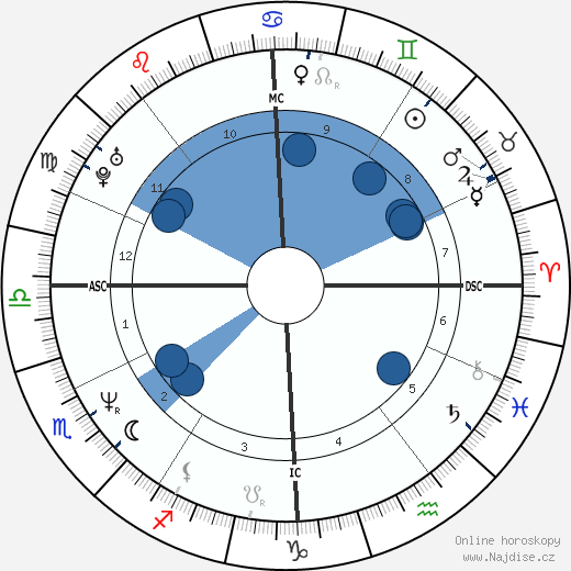 Tony Fabre wikipedie, horoscope, astrology, instagram