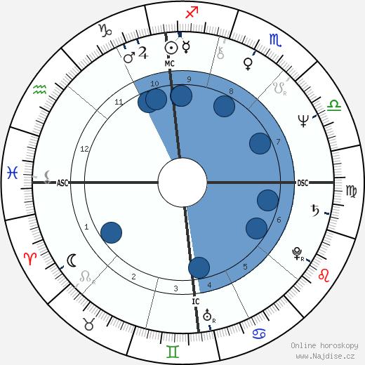 Tony Gabriel wikipedie, horoscope, astrology, instagram