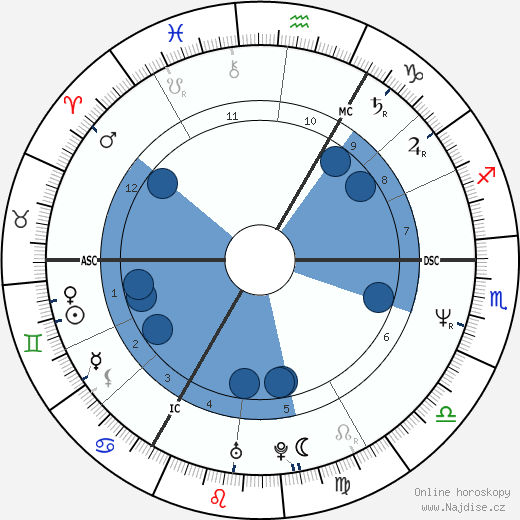 Tony Hadley wikipedie, horoscope, astrology, instagram