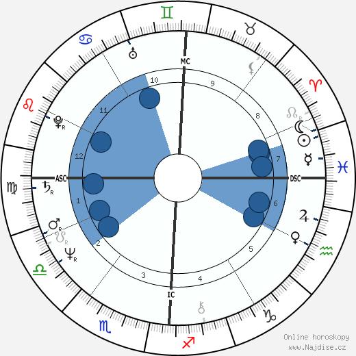 Tony Jackett wikipedie, horoscope, astrology, instagram
