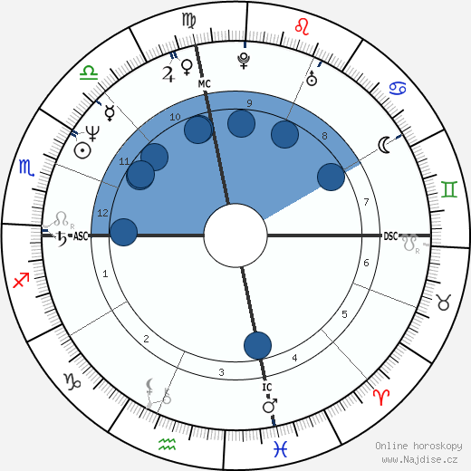 Tony Peck wikipedie, horoscope, astrology, instagram