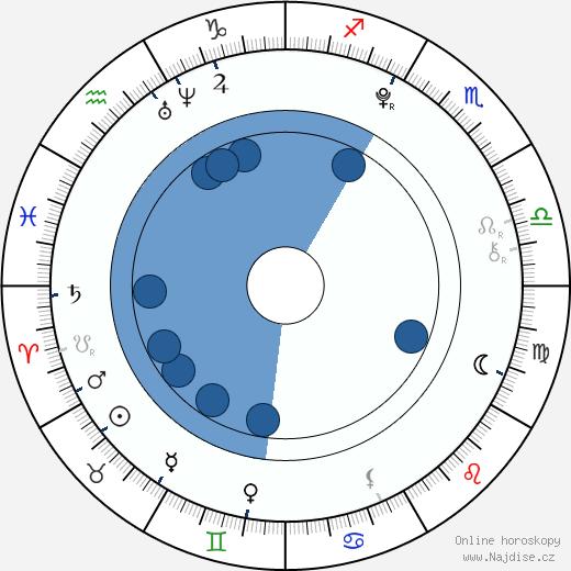 Tony Revolori wikipedie, horoscope, astrology, instagram