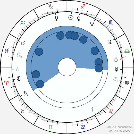 Tonya Graves wikipedie, horoscope, astrology, instagram