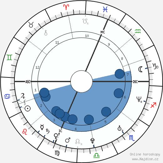 Topher Grace wikipedie, horoscope, astrology, instagram