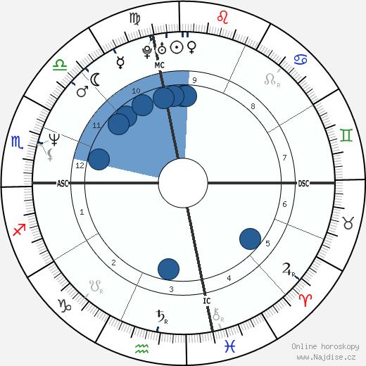 Tori Amos wikipedie, horoscope, astrology, instagram