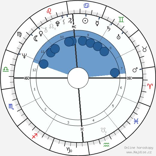 Toto Cutugno wikipedie, horoscope, astrology, instagram