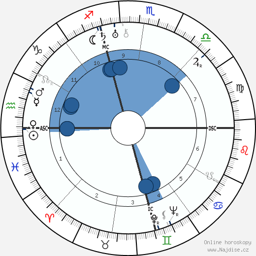 Totò wikipedie, horoscope, astrology, instagram