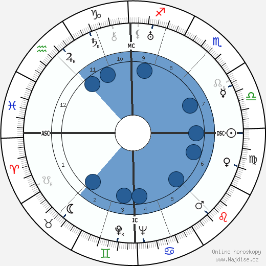 Toyen wikipedie, horoscope, astrology, instagram