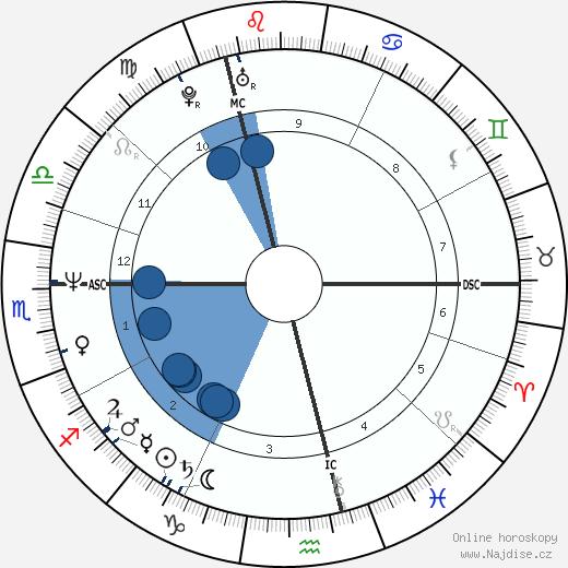 Tracey Ullman wikipedie, horoscope, astrology, instagram