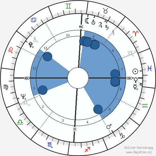 Tracy Cabot wikipedie, horoscope, astrology, instagram
