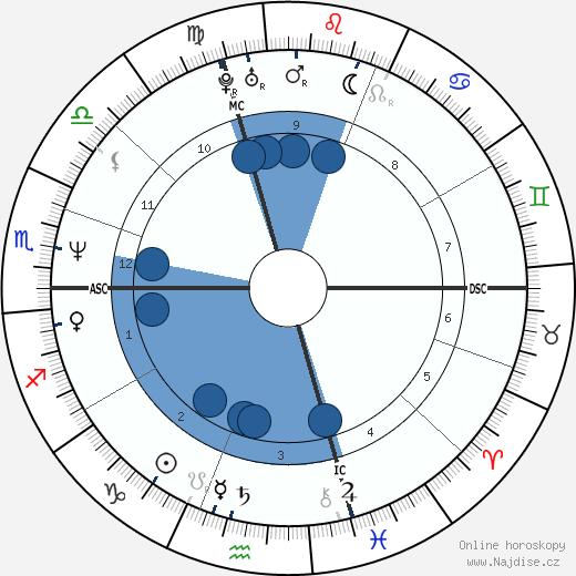 Tracy Caulkins wikipedie, horoscope, astrology, instagram