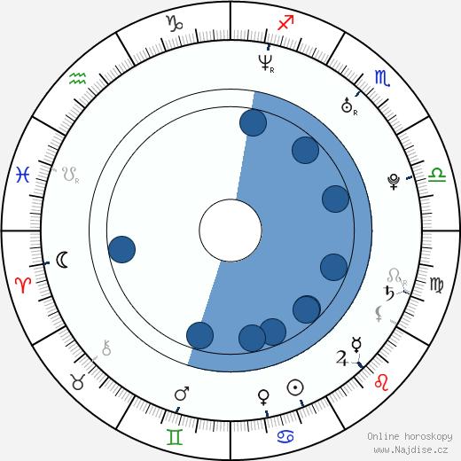 Travis Fimmel wikipedie, horoscope, astrology, instagram