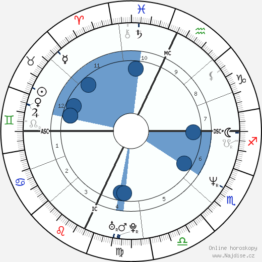 Trent Reznor wikipedie, horoscope, astrology, instagram