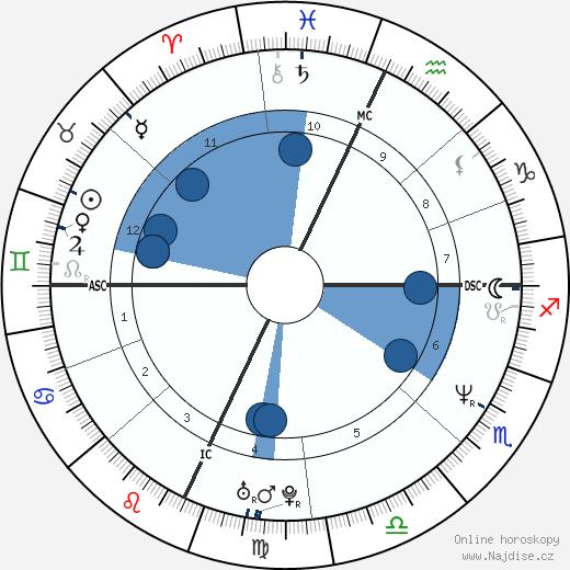 Trent Reznor wikipedie, horoscope, astrology, instagram