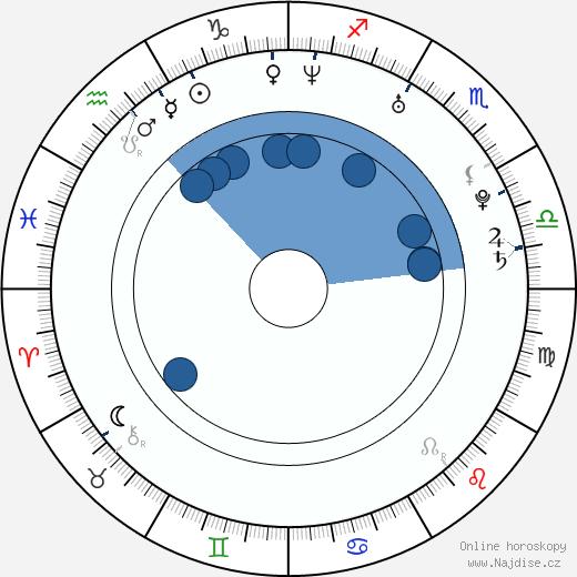 Trieste Kelly Dunn wikipedie, horoscope, astrology, instagram