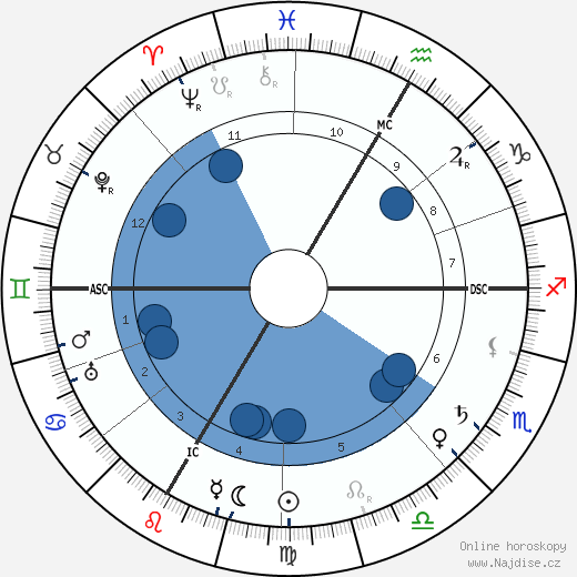 Tristan Bernard wikipedie, horoscope, astrology, instagram