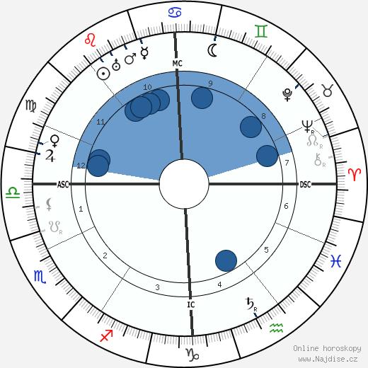 Tristan Klingsor wikipedie, horoscope, astrology, instagram