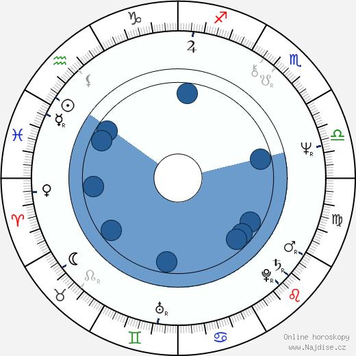 Troy Evans wikipedie, horoscope, astrology, instagram