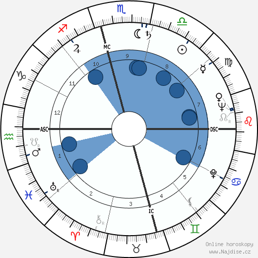Truman Capote wikipedie, horoscope, astrology, instagram