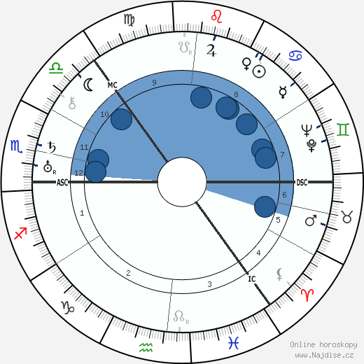 Trygve Lie wikipedie, horoscope, astrology, instagram