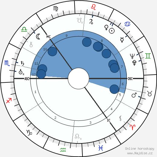 Trygve Lie wikipedie, horoscope, astrology, instagram