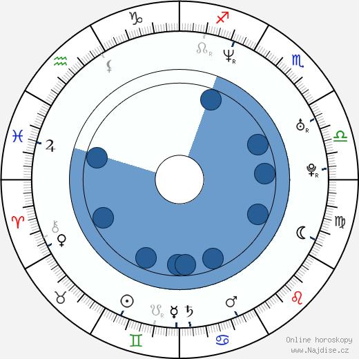 Tudor Chirila wikipedie, horoscope, astrology, instagram
