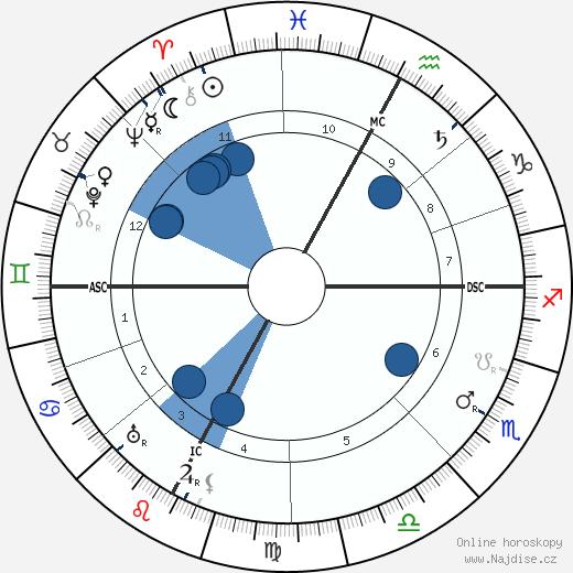 Tullio Levi-Civita wikipedie, horoscope, astrology, instagram