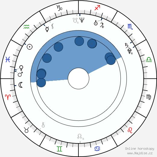 Tuomo Ruutu wikipedie, horoscope, astrology, instagram