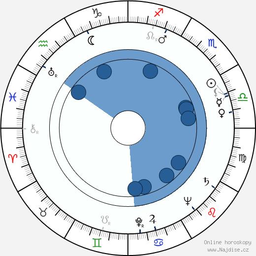 Turnley Walker wikipedie, horoscope, astrology, instagram