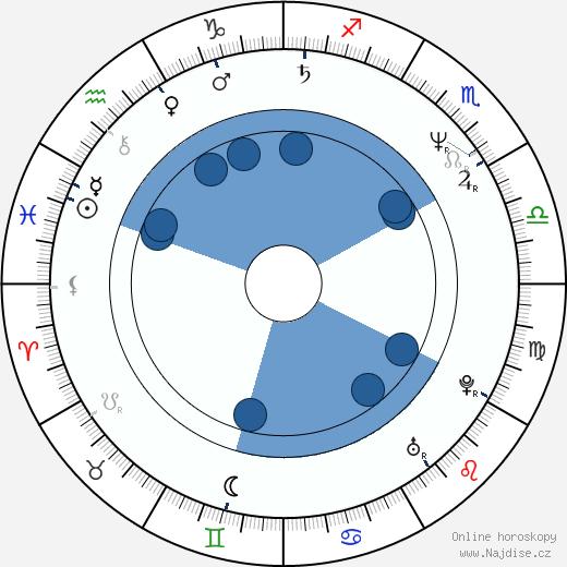 Tuula Väänänen wikipedie, horoscope, astrology, instagram