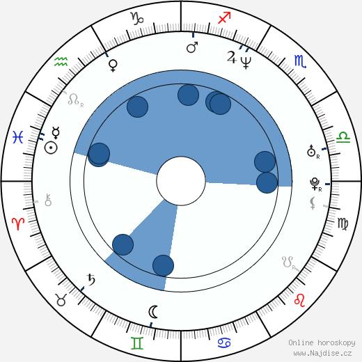 Tweet wikipedie, horoscope, astrology, instagram
