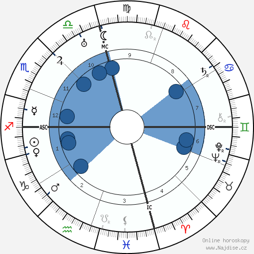 Ty Cobb wikipedie, horoscope, astrology, instagram