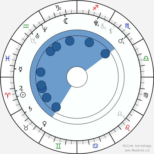 Ty Panitz wikipedie, horoscope, astrology, instagram