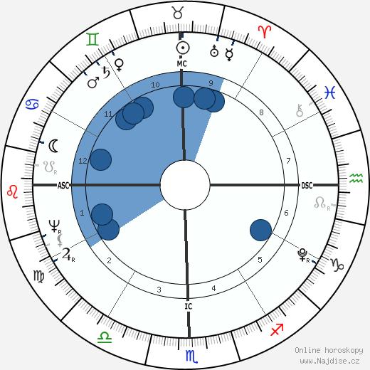 Tyagaraja wikipedie, horoscope, astrology, instagram