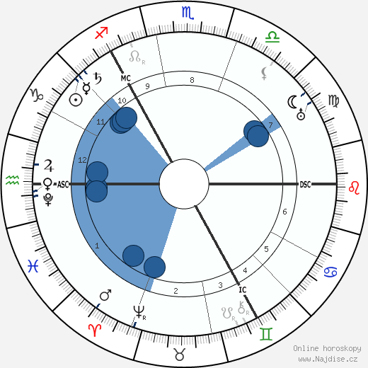 Tycho Brahe wikipedie, horoscope, astrology, instagram