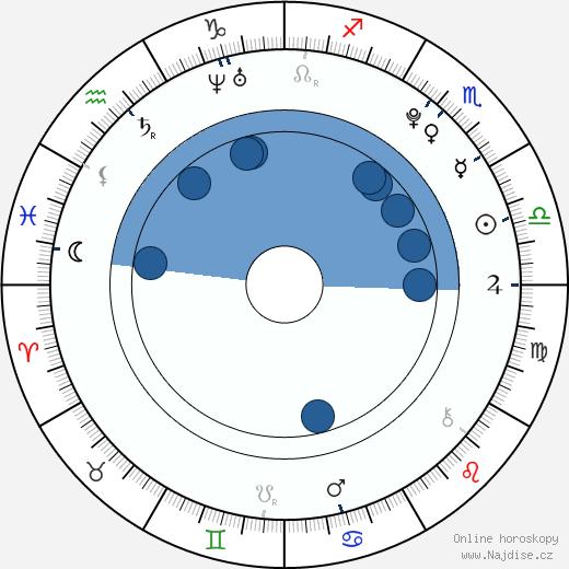 Tyler James Williams wikipedie, horoscope, astrology, instagram