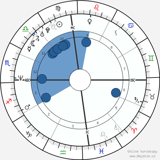 Tyler Perry wikipedie, horoscope, astrology, instagram